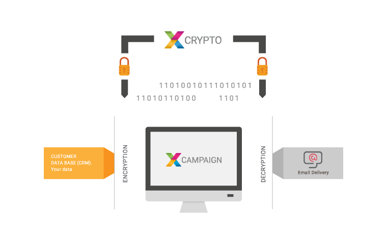 XCRYPTO – highest security for sensitive data